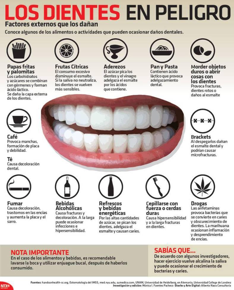 20150130-infografia-los-dientes-en-peligro-fidentzia